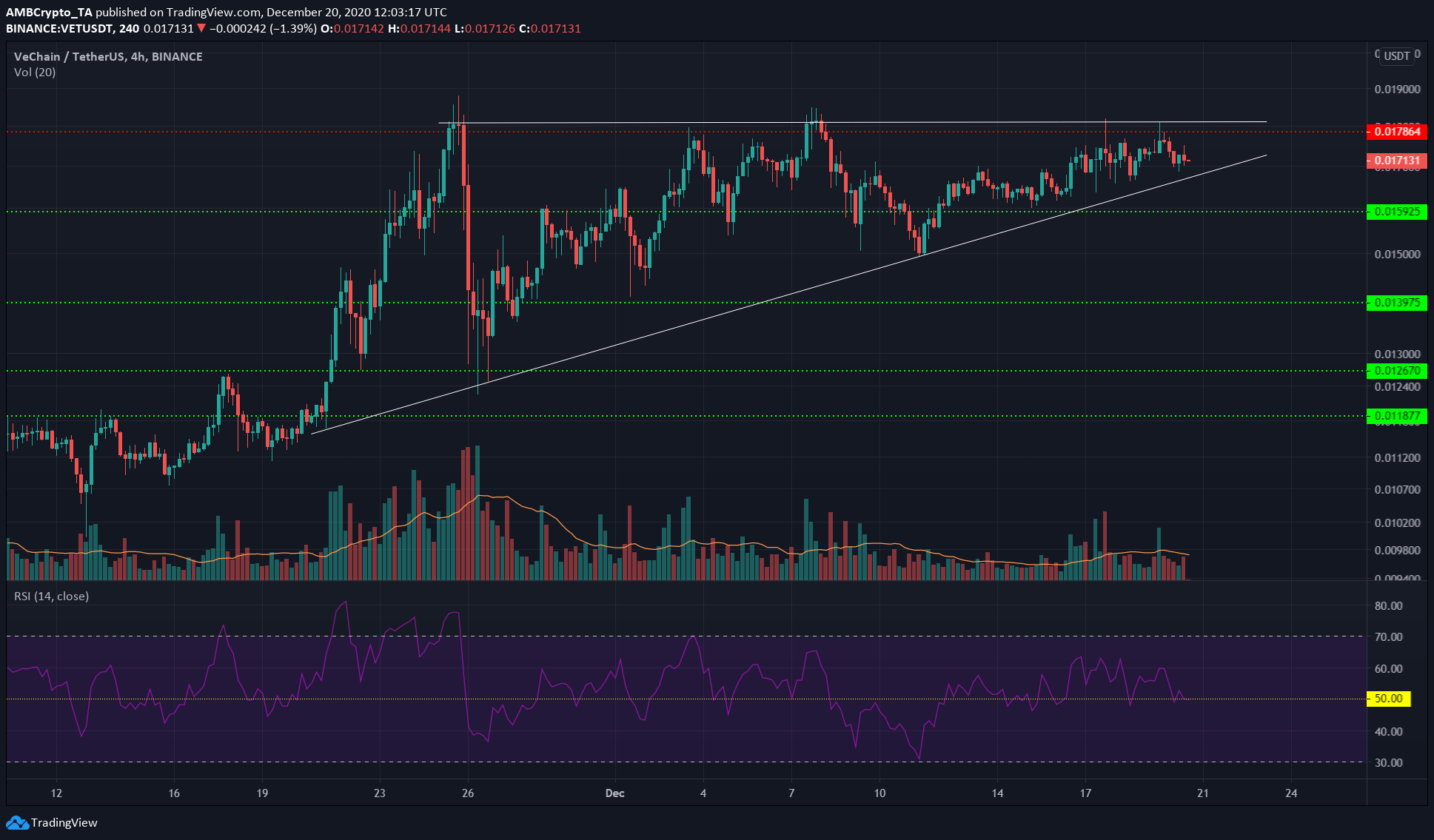 Tron, Aave, VeChain Price Analysis: 20 December