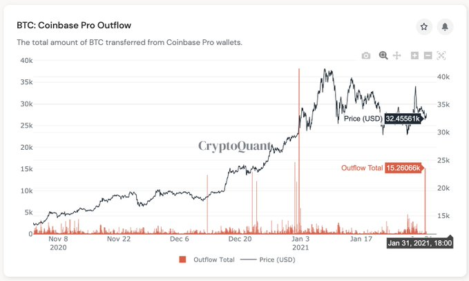 Bitcoin outflows from Coinbase are up, what's next