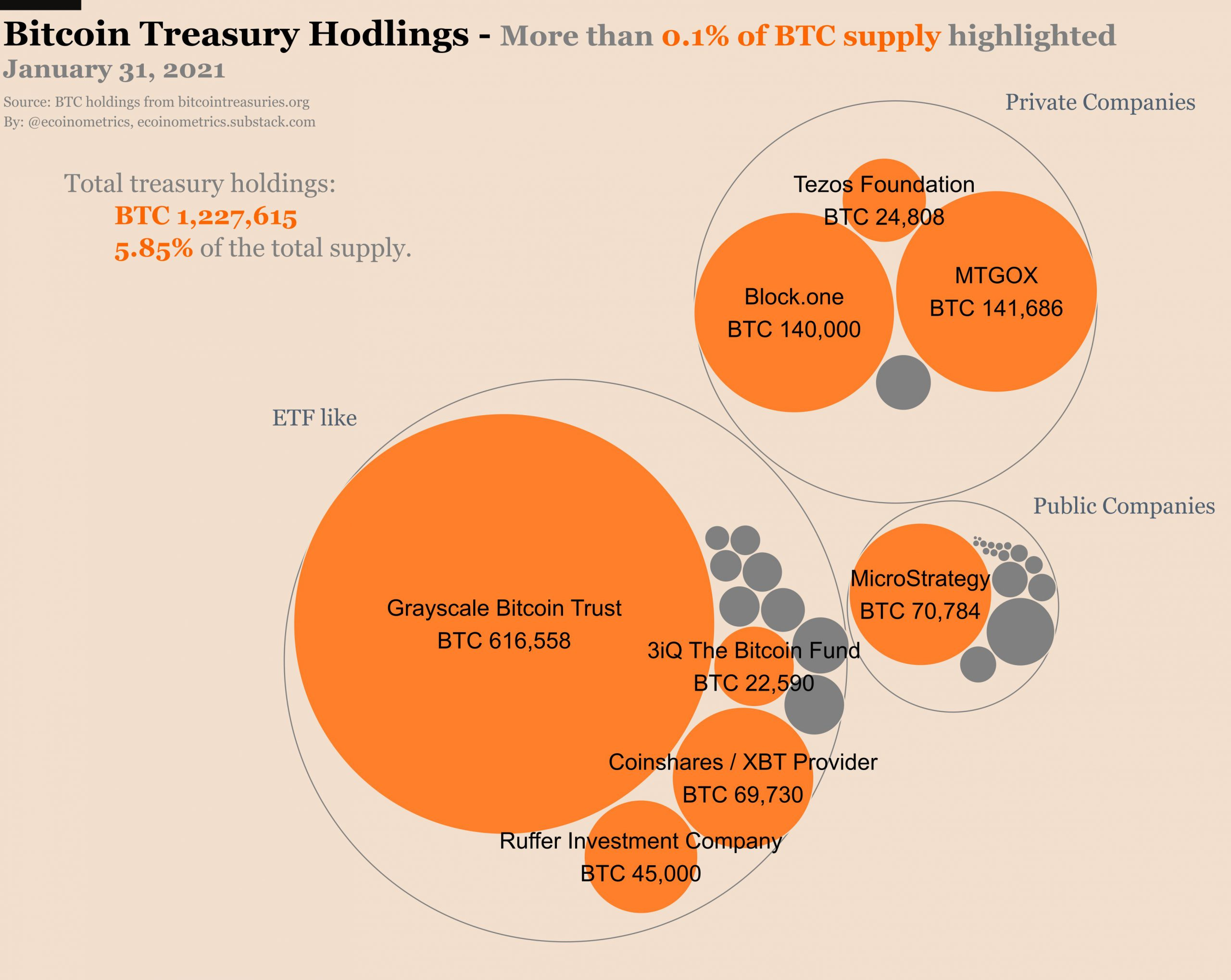Treasuries now hold 5.85% of Bitcoin's supply