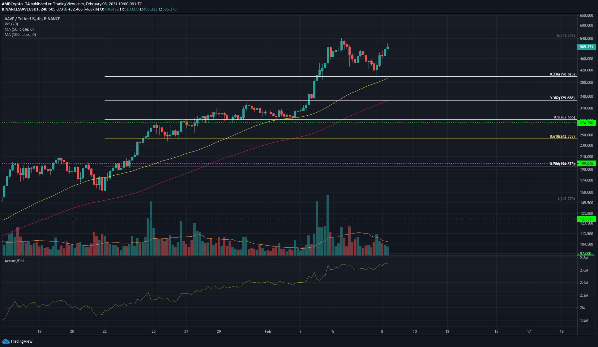 Chainlink, Aave, Elrond Price Analysis: 08 February
