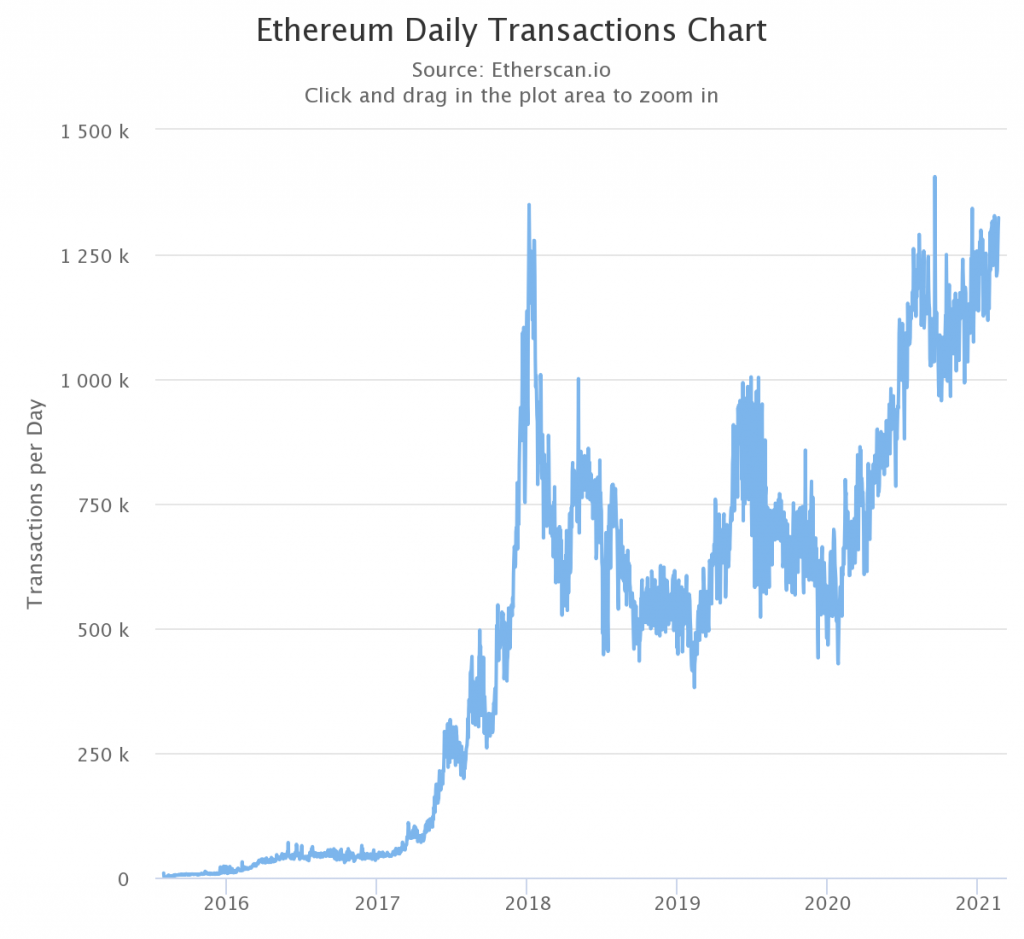 Is Ethereum heading to another ATH?