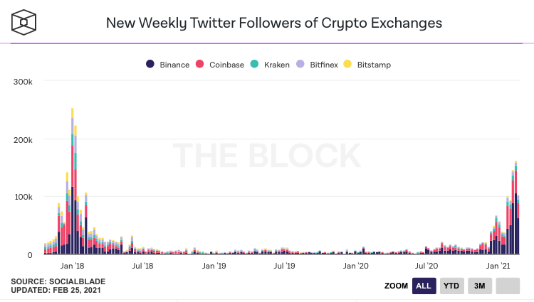 US investors are still buying Bitcoin, what about you?