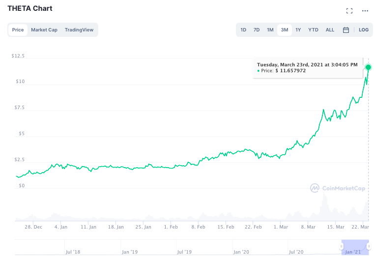 56% gain in a week, THETA may no longer be the underdog