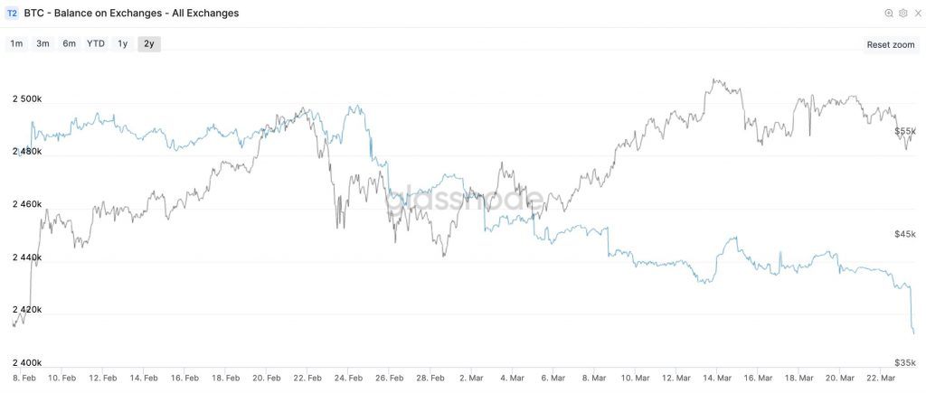 Strong HODLers buying the Bitcoin and Altcoin dip, what's next?