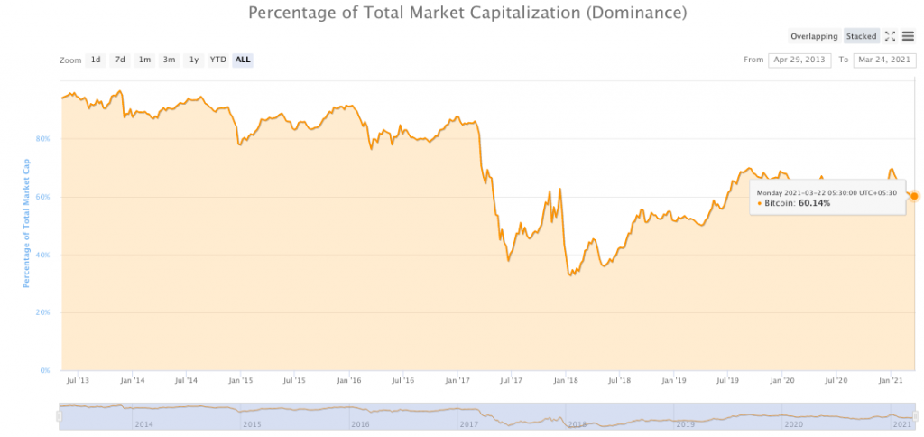 Is the upcoming altcoin price rally fueled by Bitcoin's dominance?