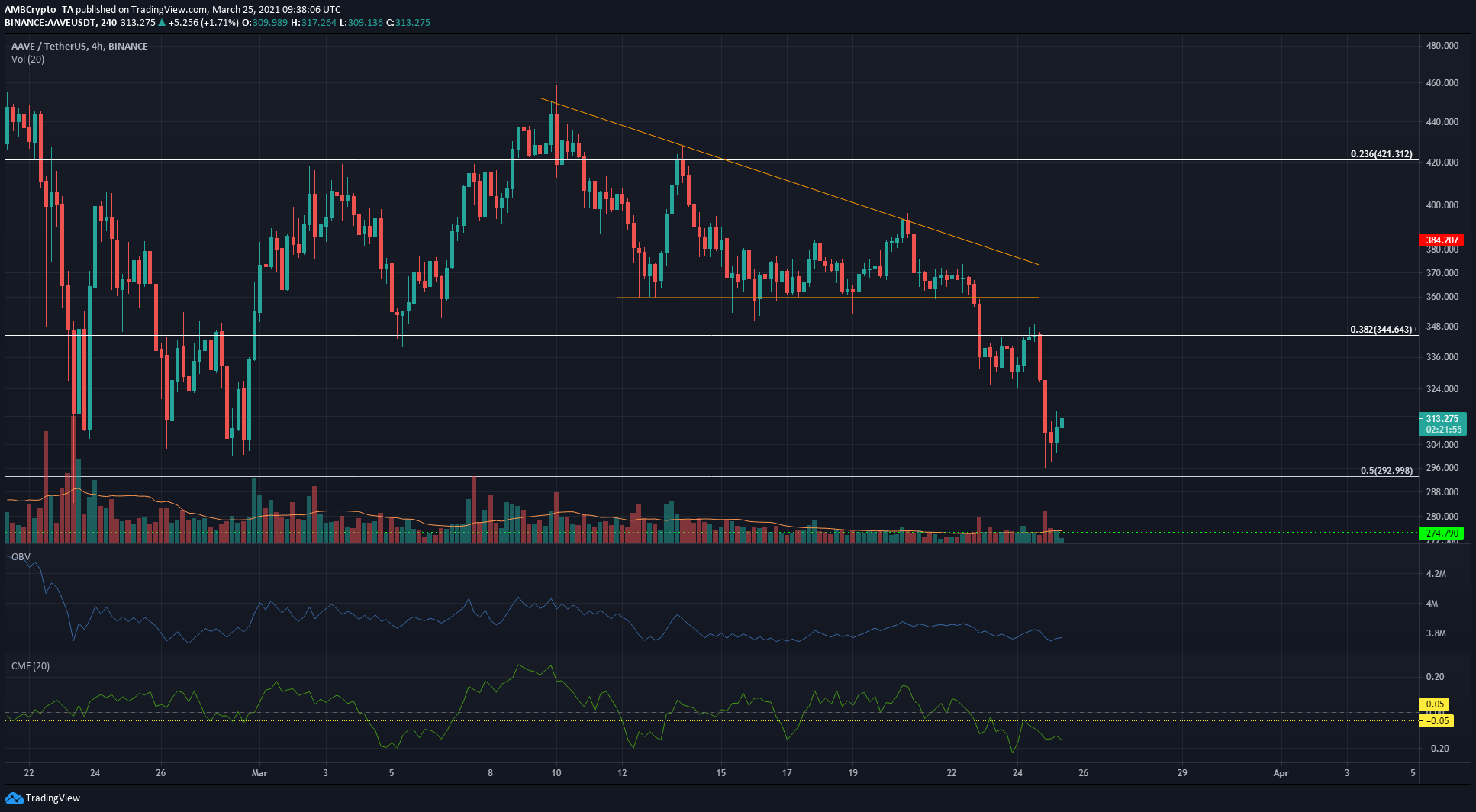 XRP, Aave, VeChain Price Analysis: 25 March