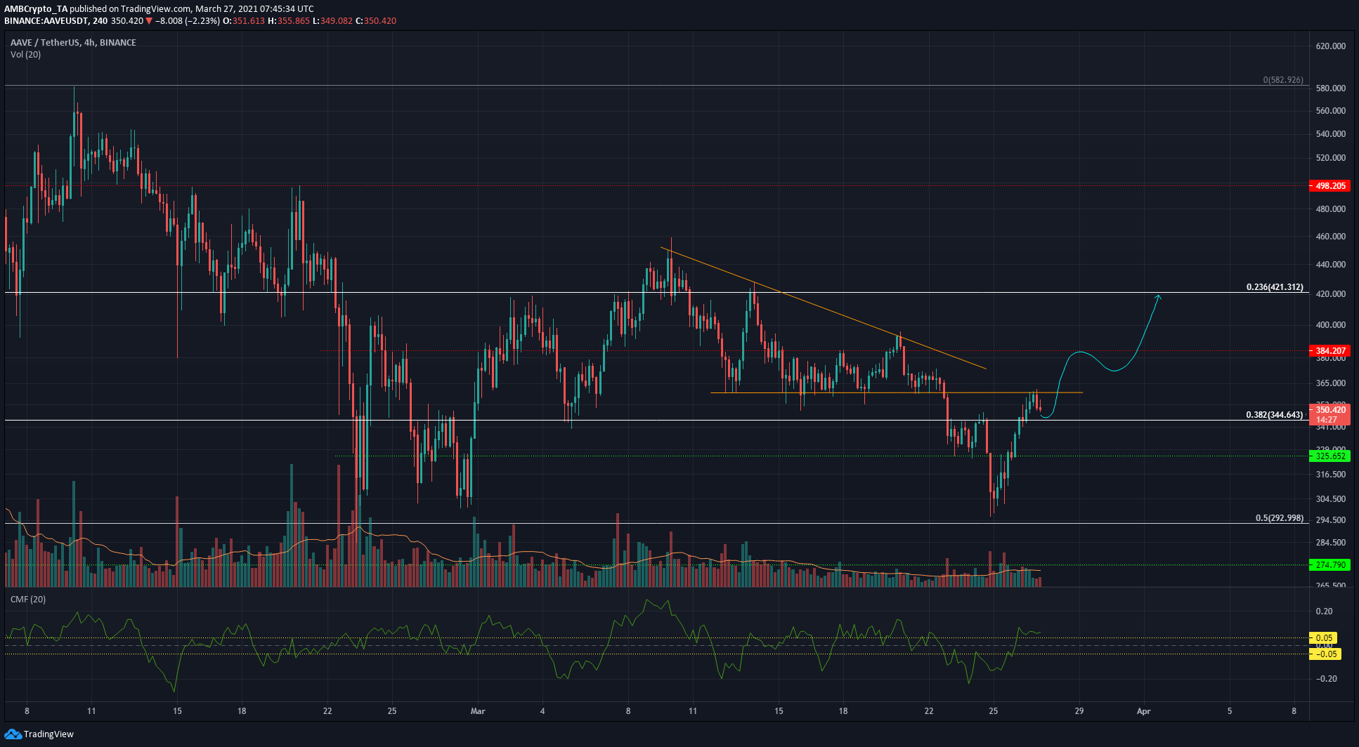 Cosmos, EOS, Aave Price Analysis: 27 March