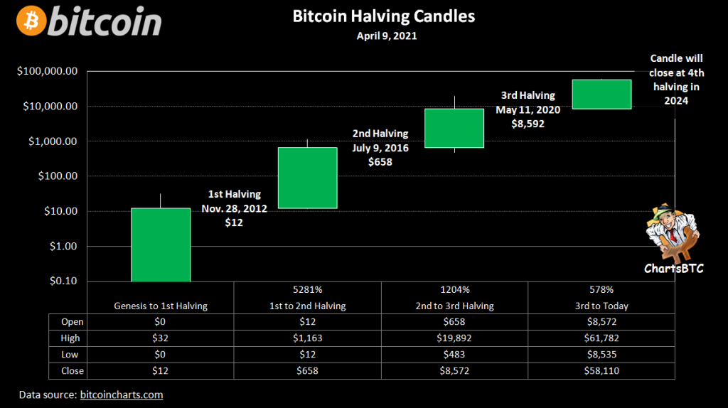 What Bitcoin's current whale sentiment means for price