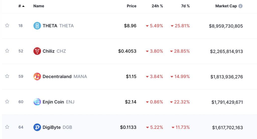 The hottest NFTs to watch out for this alt season DGB, FLOW