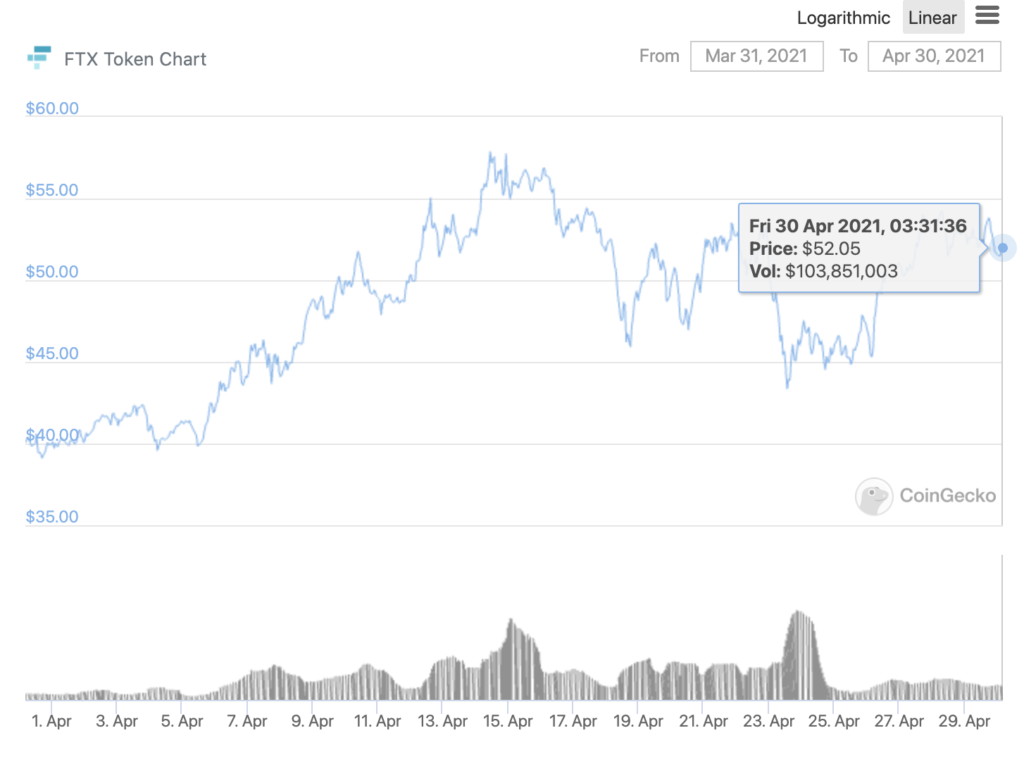 Watchout for another bull run from these altcoins ETH, BNB, FTT