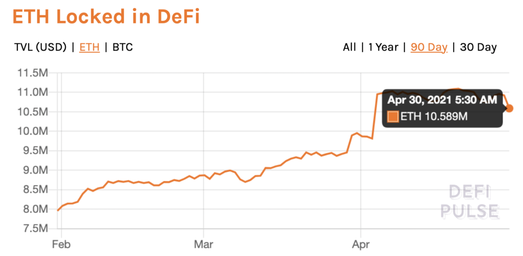 Why Spring 2021 is all about ETH and DeFi