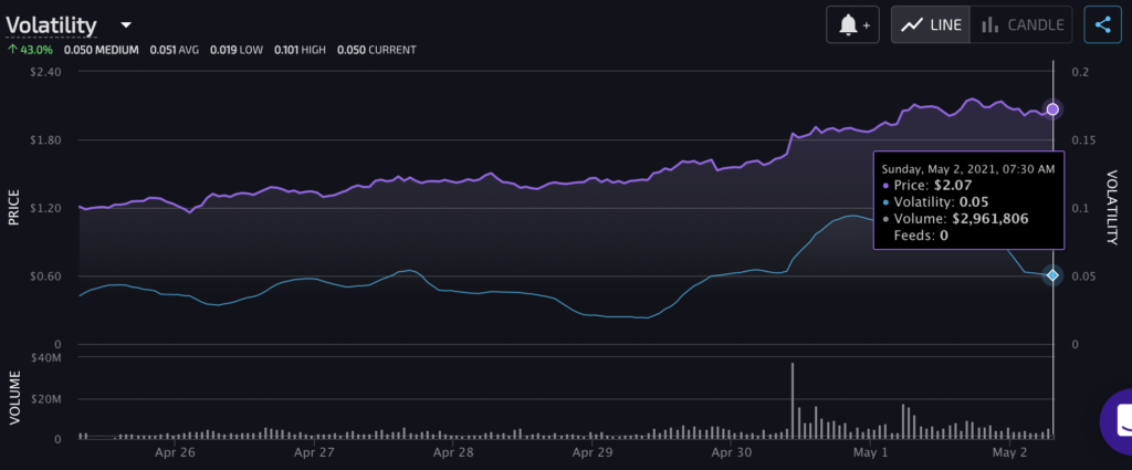 MATIC, AAVE and ALPHA, leading DeFi's altcoin rally