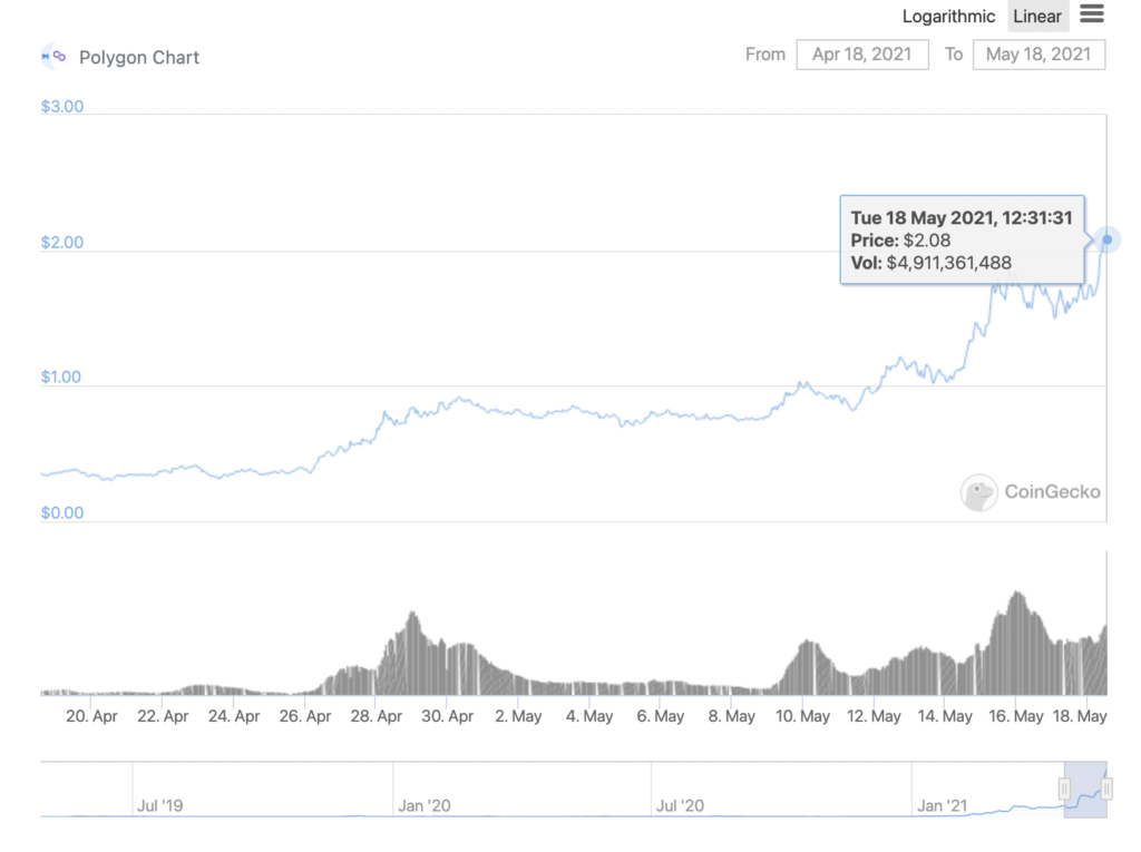 MATIC against the bears, last altcoin standing?