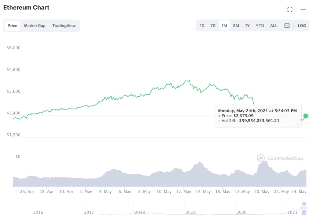 Why you should be long Ethereum