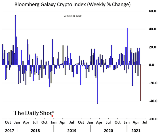 Drop in volatility leading cause of the dip?