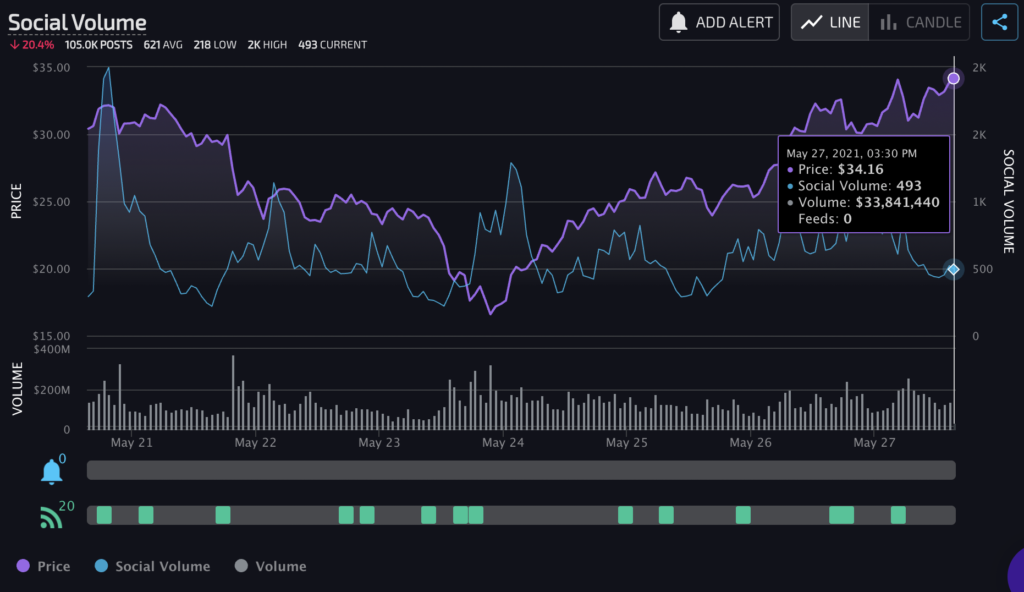 Social volume leads the way for these altcoins DOGE, CAKE, ETH, SHIB, MATIC, ADA