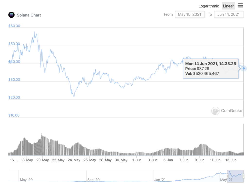 What's next for Solana's price after 10% drop