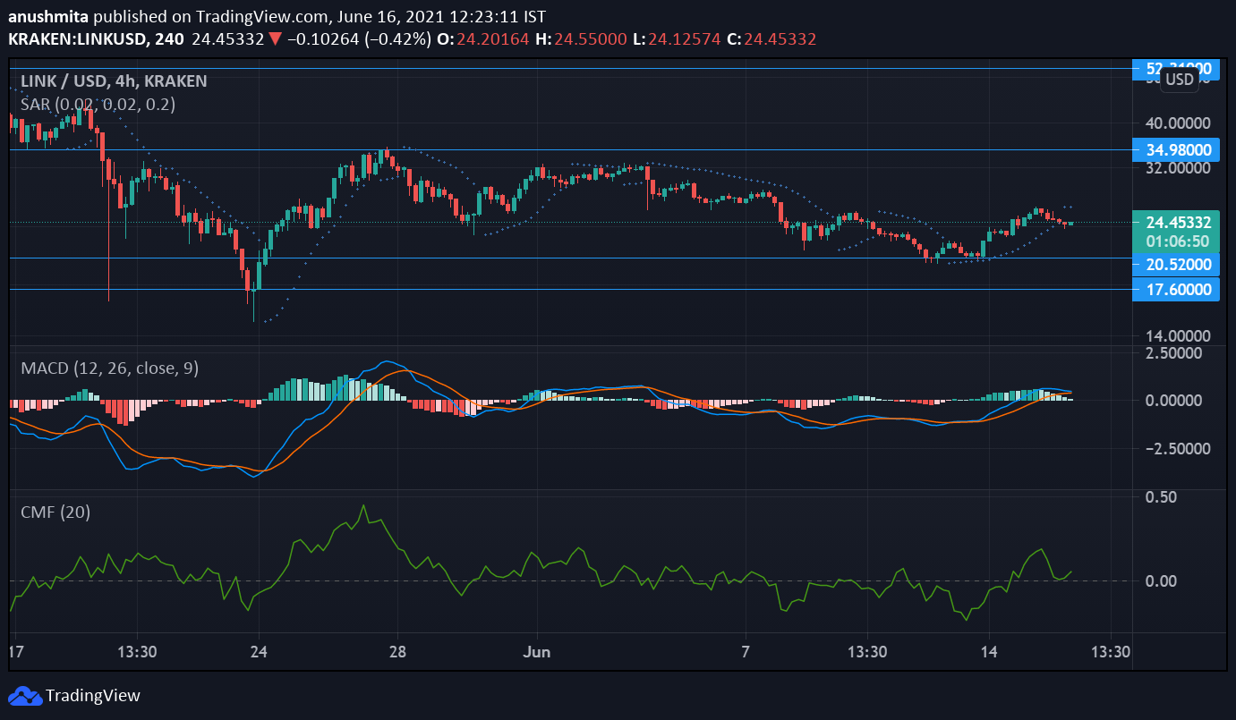 Chainlink, Filecoin and AAVE Price Analysis: June 16