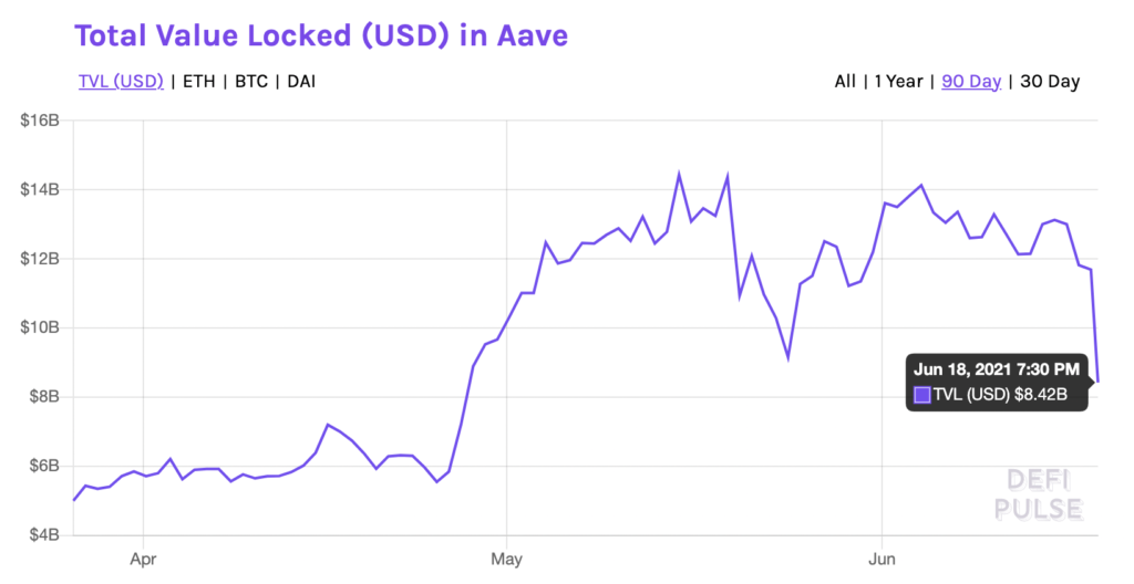 AAVE to offer high returns in 2021