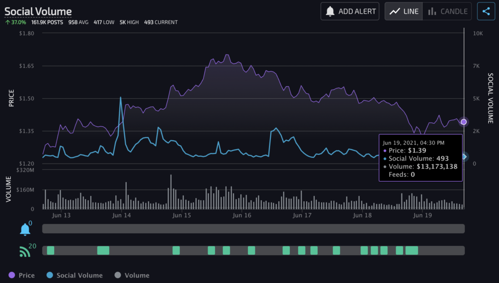 Are you missing out on ETH, MATIC and OMG this crash?
