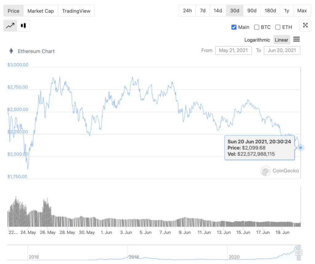 What is the worst downside of buying Ethereum right now?