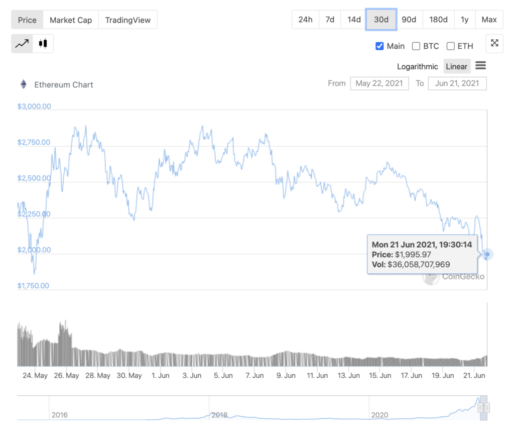 ETH's price may drop below $1800, demand is on the rise