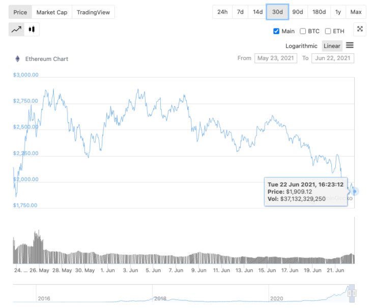 ETH now on road to recovery following dip