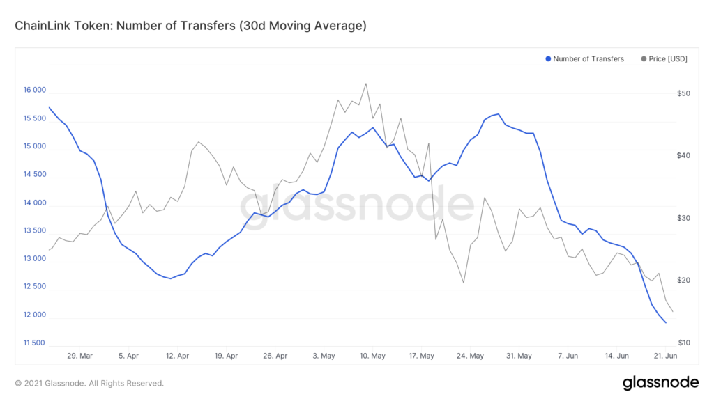Why traders are bullish on LINK