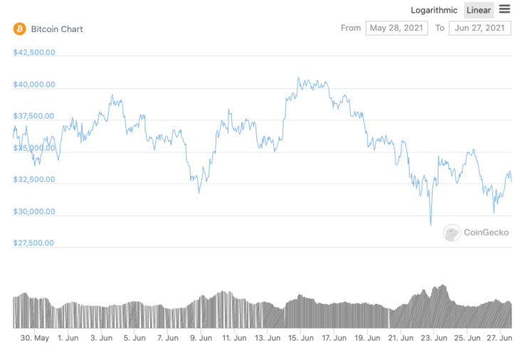 Why Bitcoin bulls are looking at $25000 this summer before a new ATH