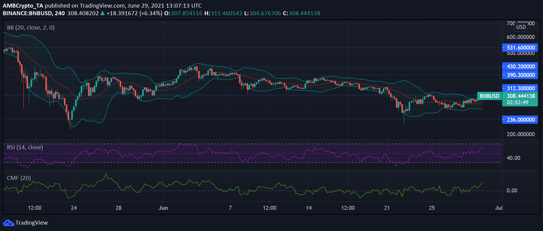 Binance Coin, Chainlink and Solana Price Analysis: June 29