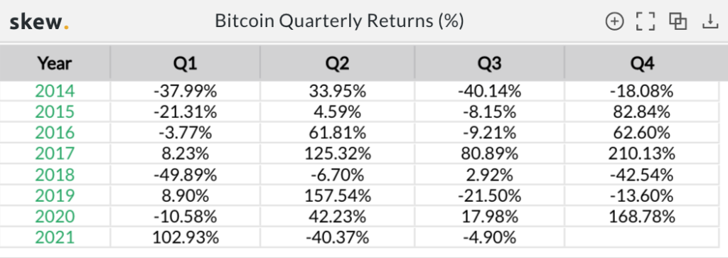 Bitcoin's worst Q2 performance in 7 years, what to expect?