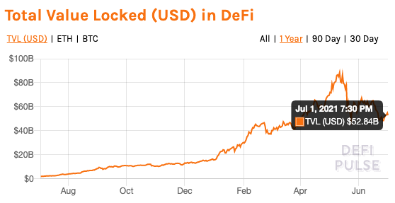 With DeFi relying heavily on stablecoins, what's the impact on price?