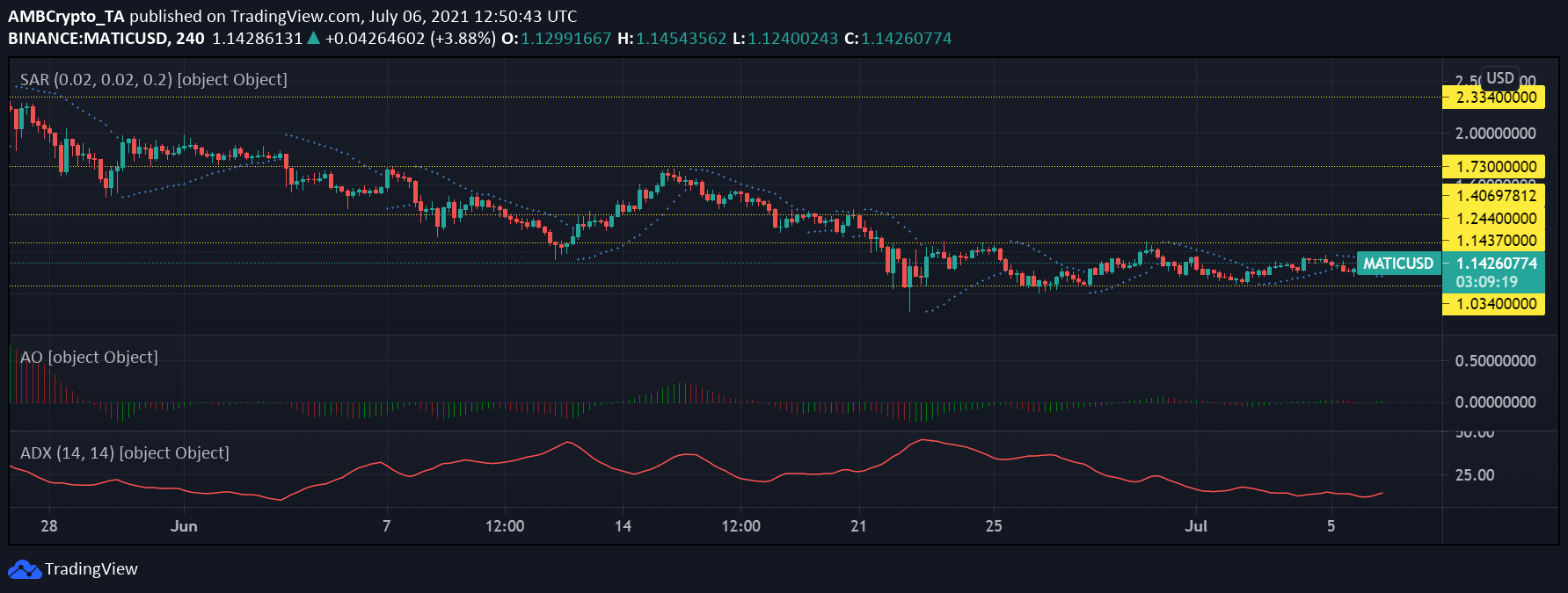 Cardano, XRP and MATIC Price Analysis: July 6