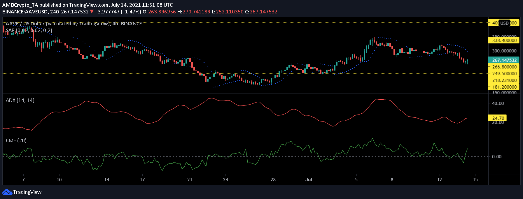Cardano, TRON and AAVE Price Analysis: July 14
