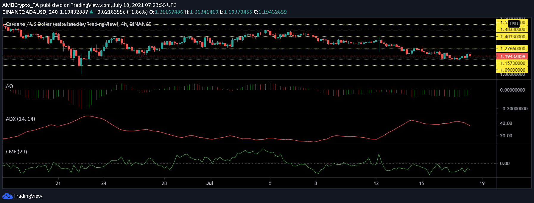 XRP, Dogecoin and Cardano Price Analysis: July 18