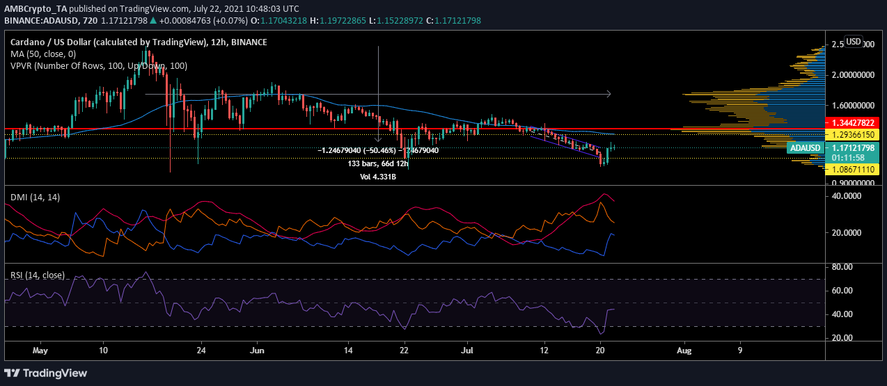 This is imperative for Cardano's price