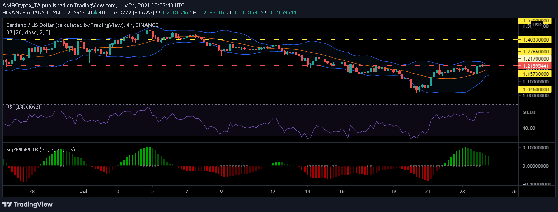 XRP, Cardano and ZCash Price Analysis: July 24