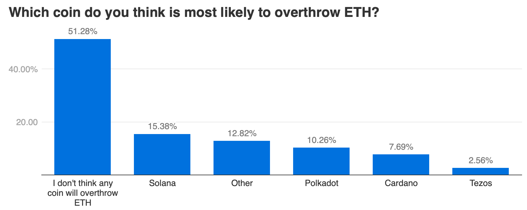 What's the '10-year value proposition' of Ethereum