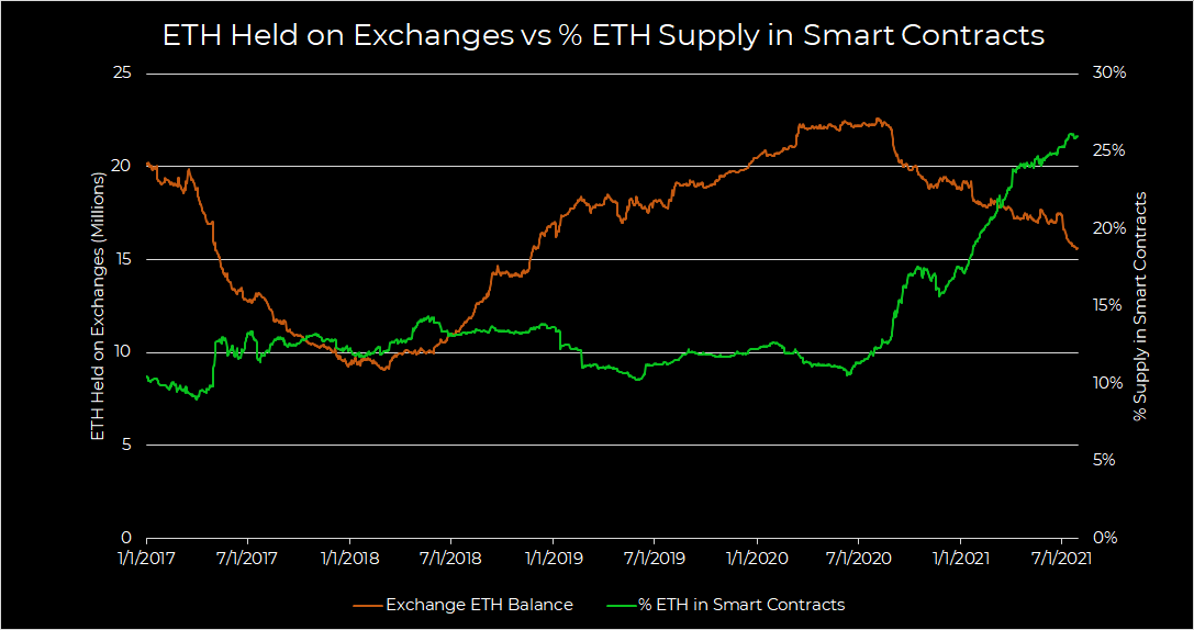 ETH held on Exchanges