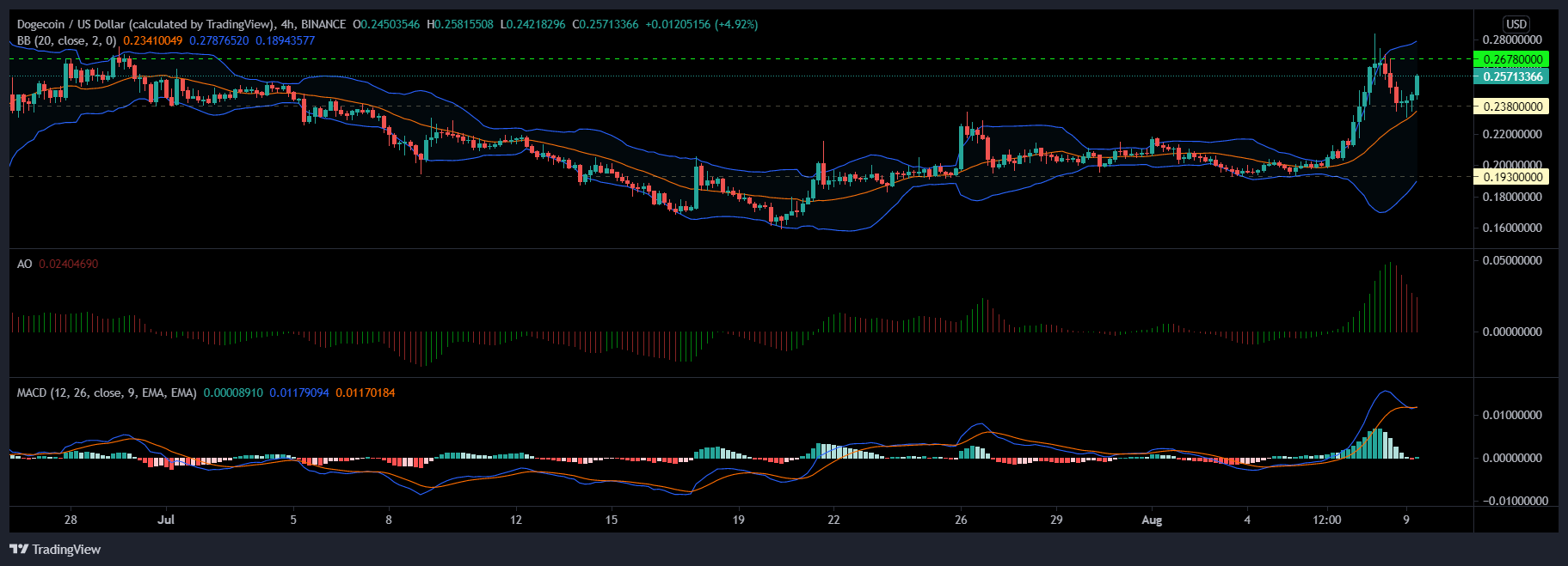 XRP, Binance Coin and Dogecoin Price Analysis: 09 August
