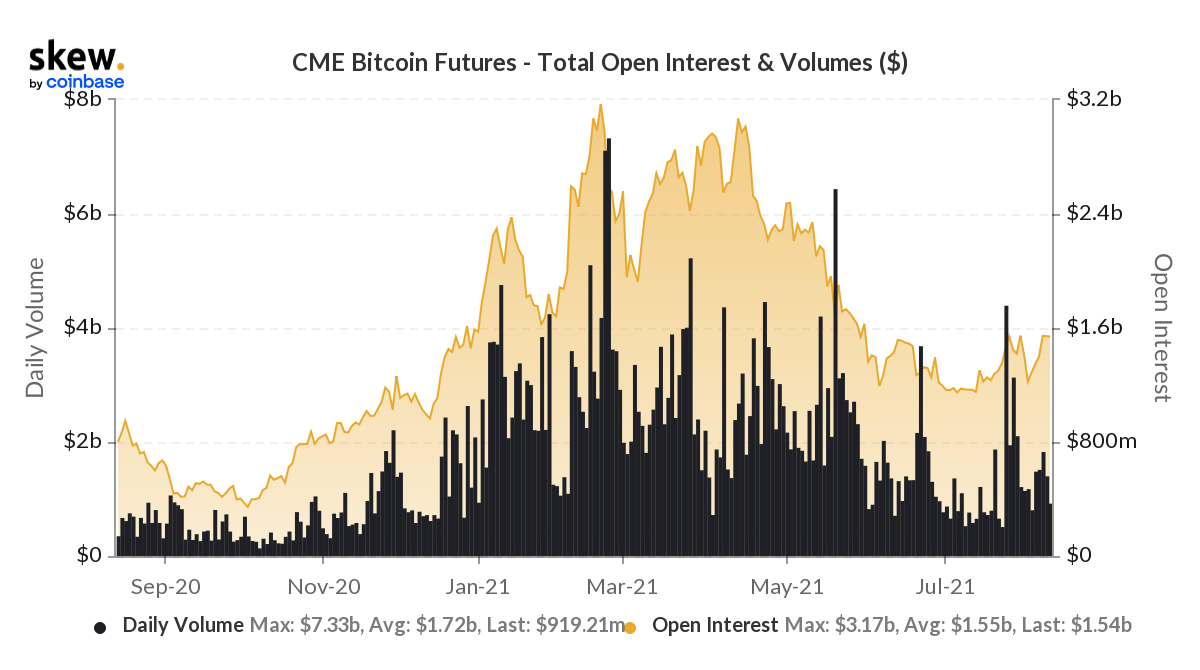 Here's why Bitcoin's process towards the next rally is changing