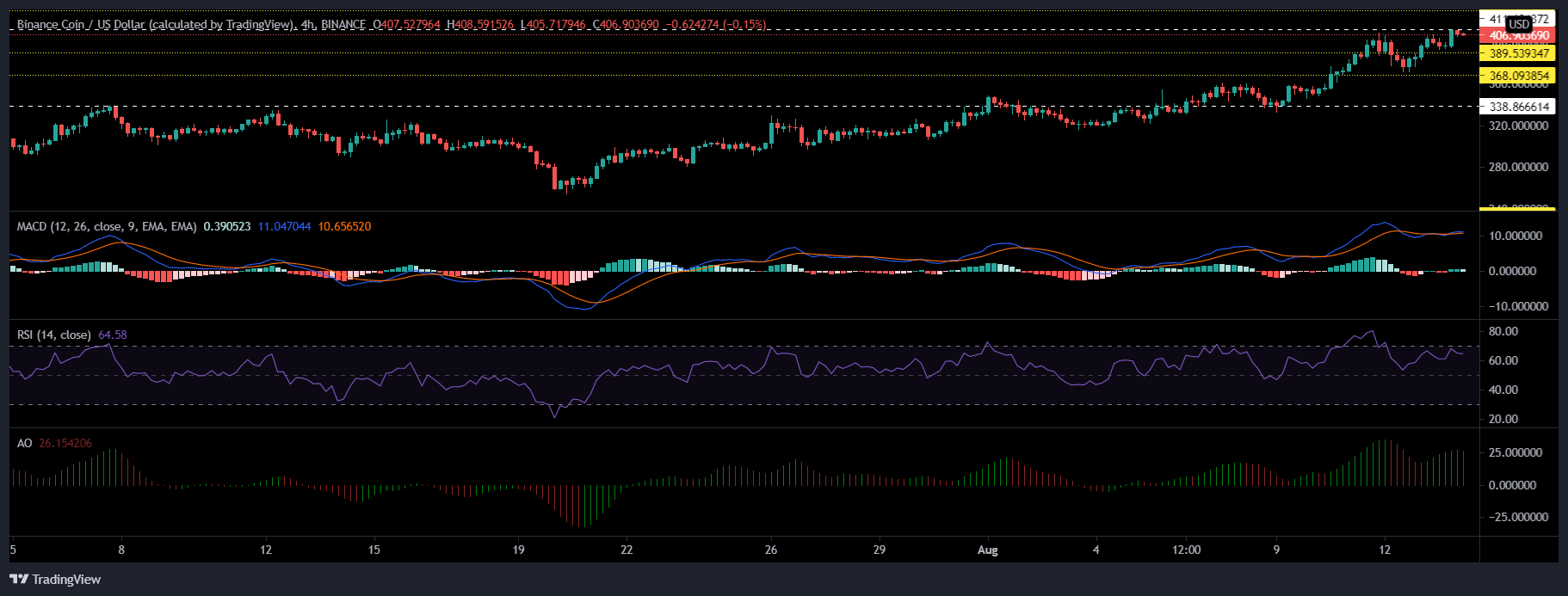 Ethereum, Binance Coin and Bitcoin Price Analysis: August 14