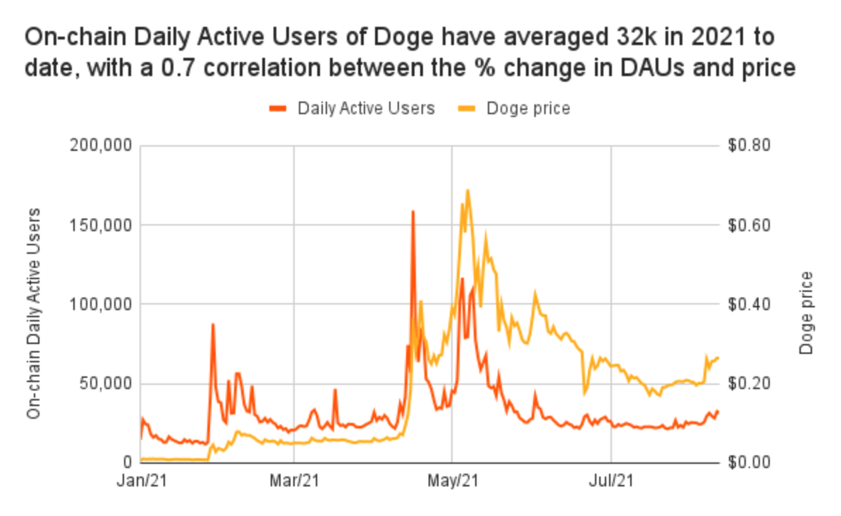 Can Dogecoin make it to