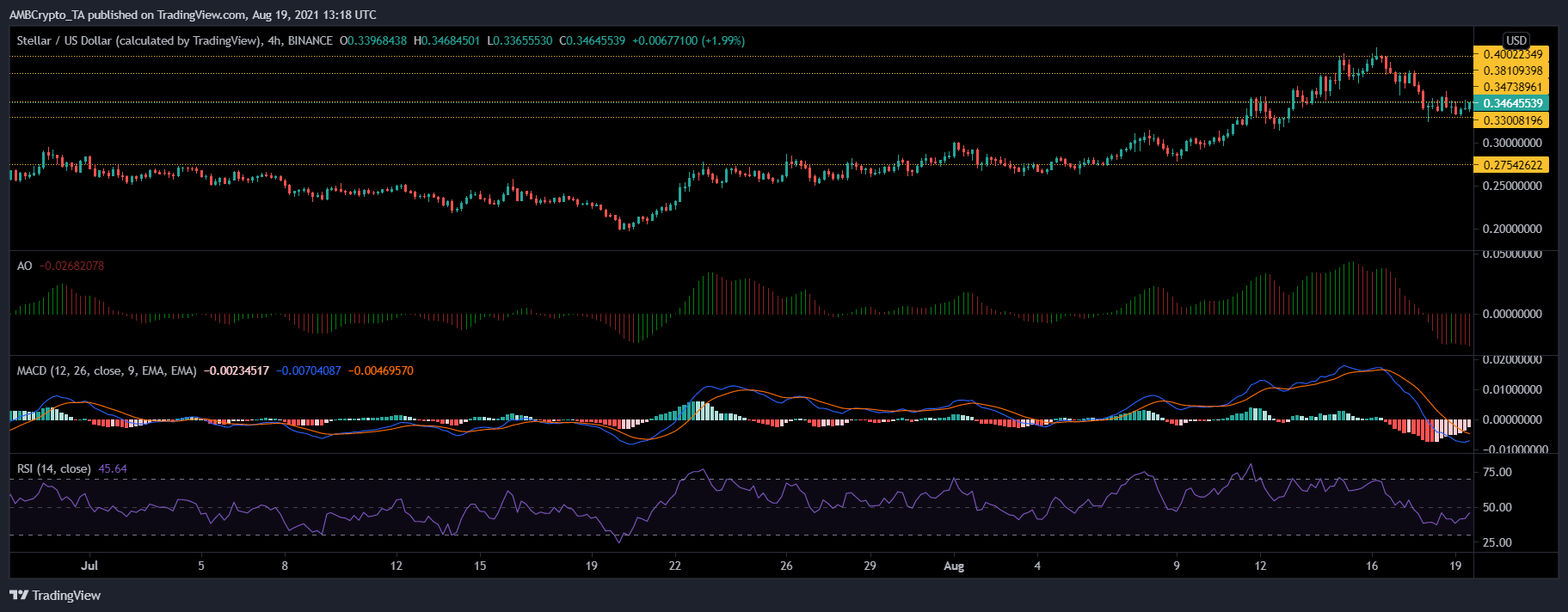 Bitcoin SV, XLM and Dogecoin Price Analysis: 19 August
