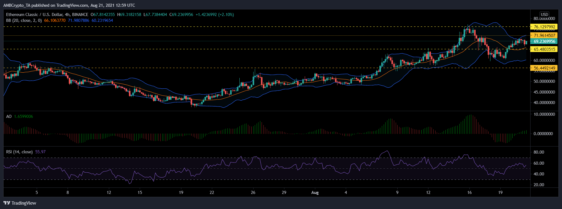 XRP, Ethereum Classic and MATIC Price Analysis - Aug 21