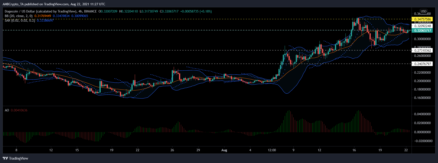 Polkadot, EOS and Dogecoin Price Analysis: 22 August