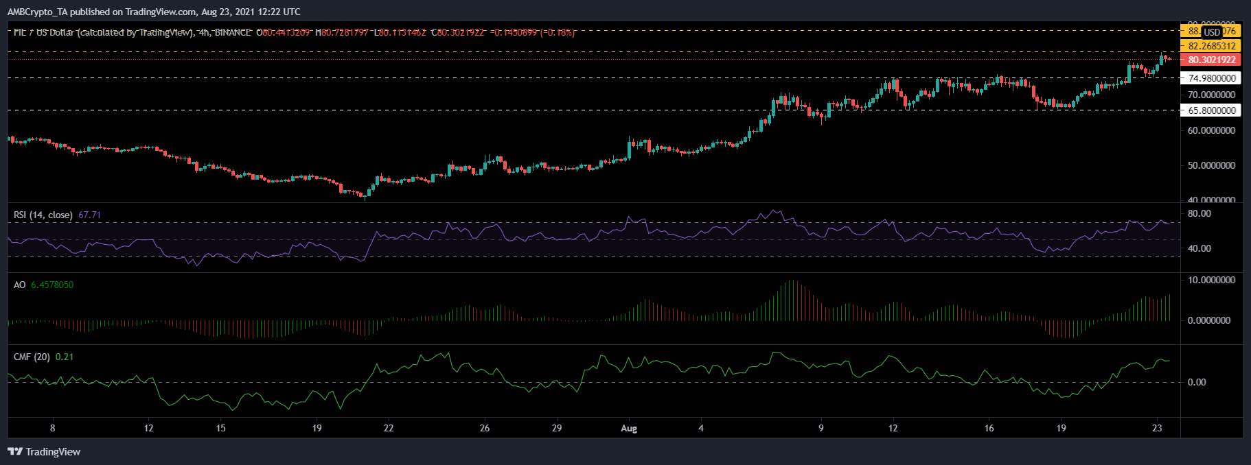 Ethereum, WAVES and Filecoin Price Analysis: 23 August