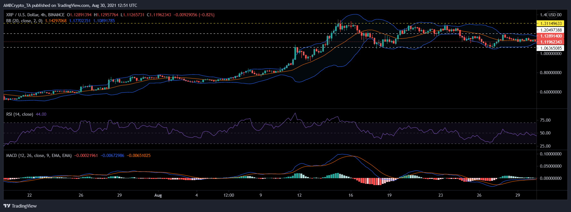 XRP, Ethereum Classic and EOS Price Analysis: 30 August