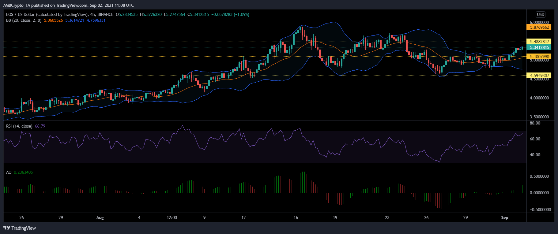 EOS, Ethereum Classic and DASH Price Analysis: 02 September