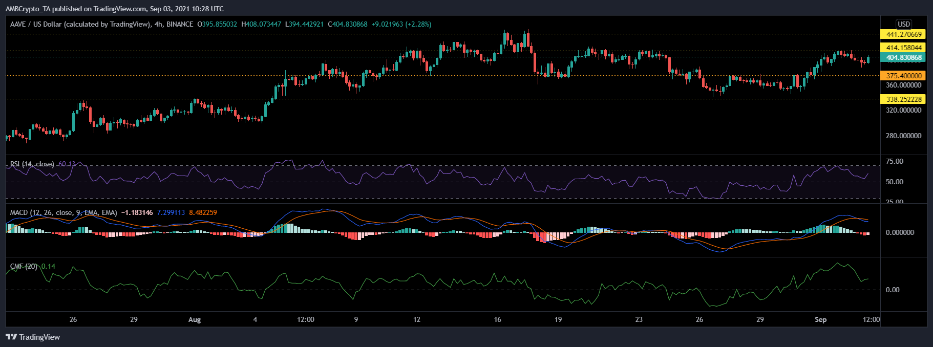 Polkadot, AAVE and Dogecoin Price Analysis: September 3rd